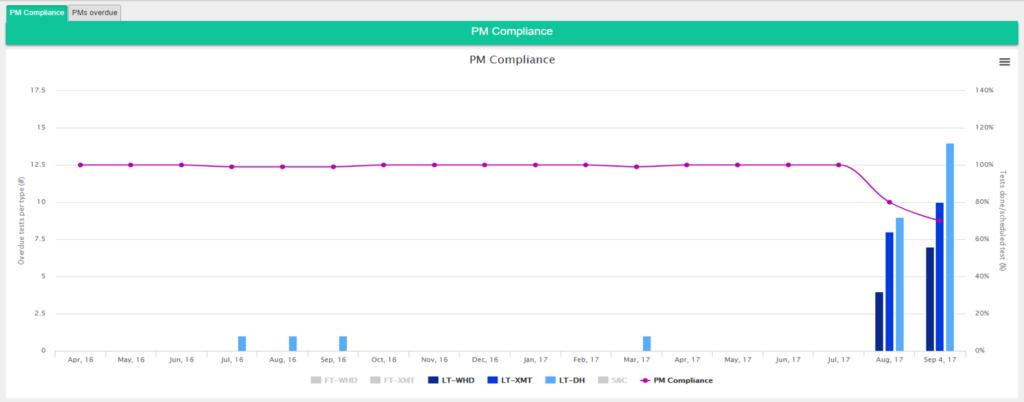 Preventative Maintenance Compliance Reporting